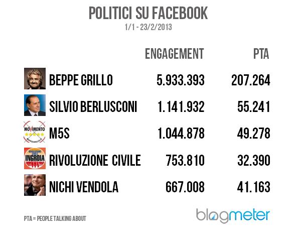 politici_facebook_2013