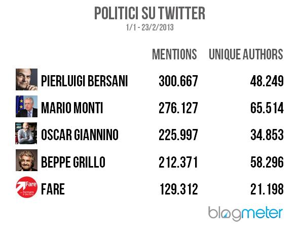 politici_twitter_2013