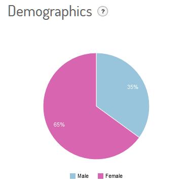 #sanremo1502_demografico