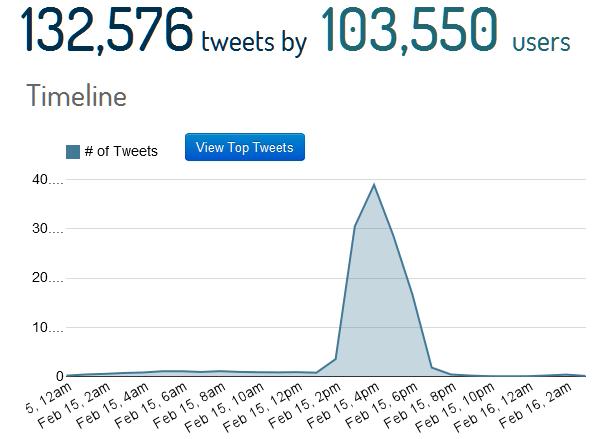 #sanremo1502_tweets