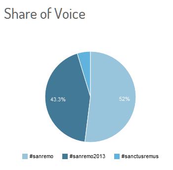 #sanremo2013_share voice