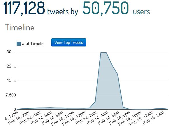 #sanremo2013_tweets1402