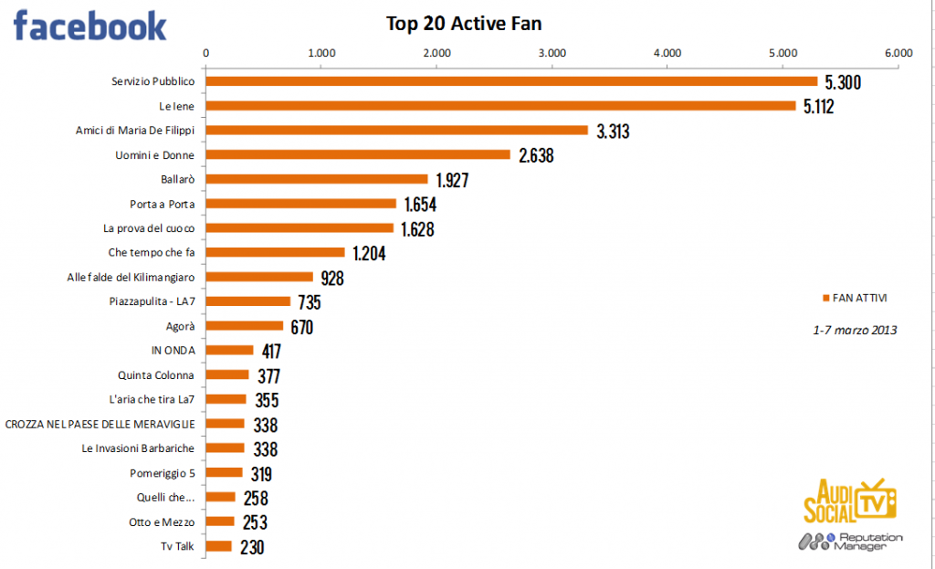 AudiSocialTv-Facebook-Active-Fan-1-7marzo-2013-Reputation-Manager.jpg