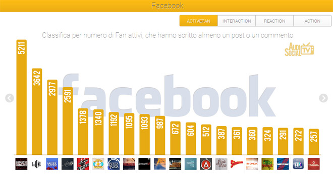 AudiSocialTv-Facebook-Active-Fan-22-28marzo-2013-Reputation-Manager