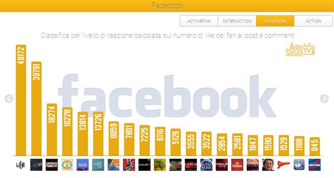 AudiSocialTv-Facebook-Reaction-22-28marzo-2013-Reputation-Manager