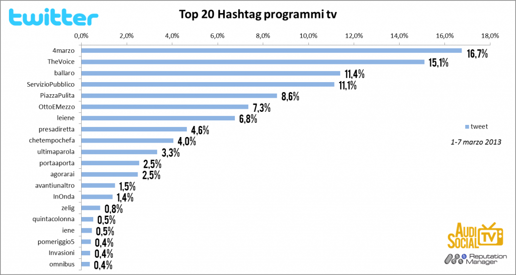 AudiSocialTv-Twitter-Hashtag-1-7marzo-2013-Reputation-Manager.jpg