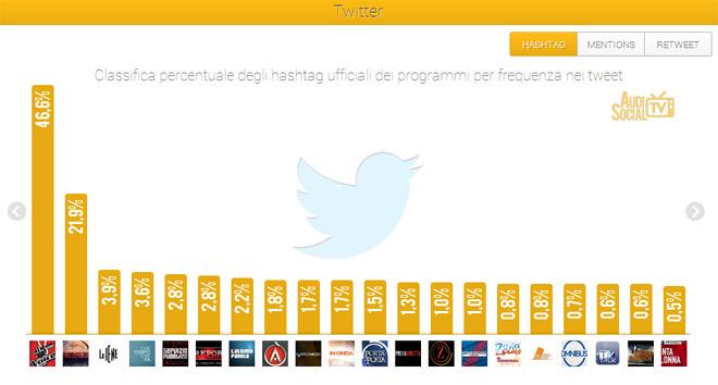 AudiSocialTv-Twitter-Hashtag-22-28marzo-2013-Reputation-Manager