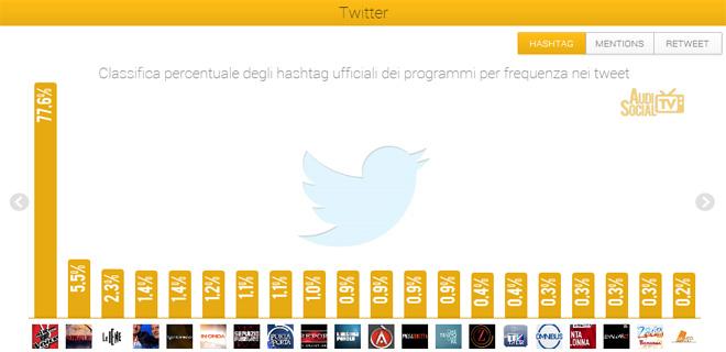 AudiSocialTv-Twitter-Hashtag-8-14marzo-2013-Reputation-Manager