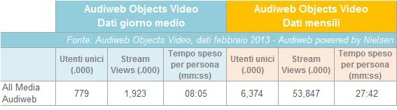 Audiweb 2013 - video_online