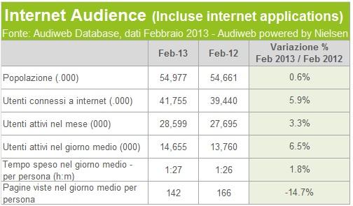 Audiweb febbraio 2013 - audience