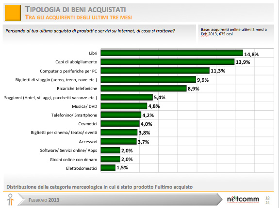 E-commerce-italia--beni-acquistati