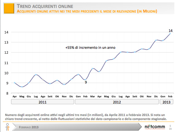 E-commerce-italia---trend-acquirenti-online