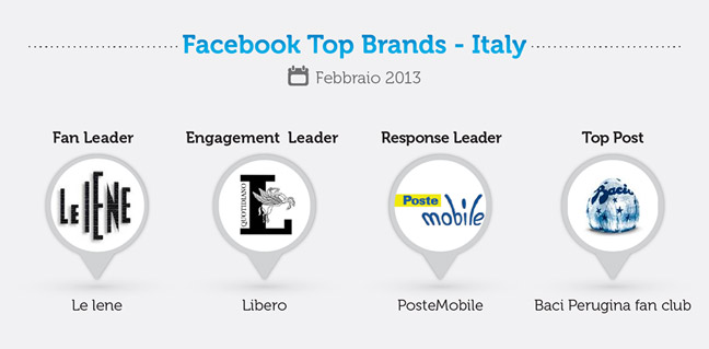 FB-top-brands febbraio 2013
