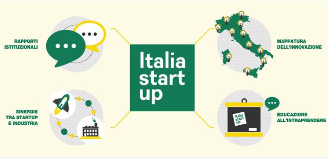 Italia-Startup