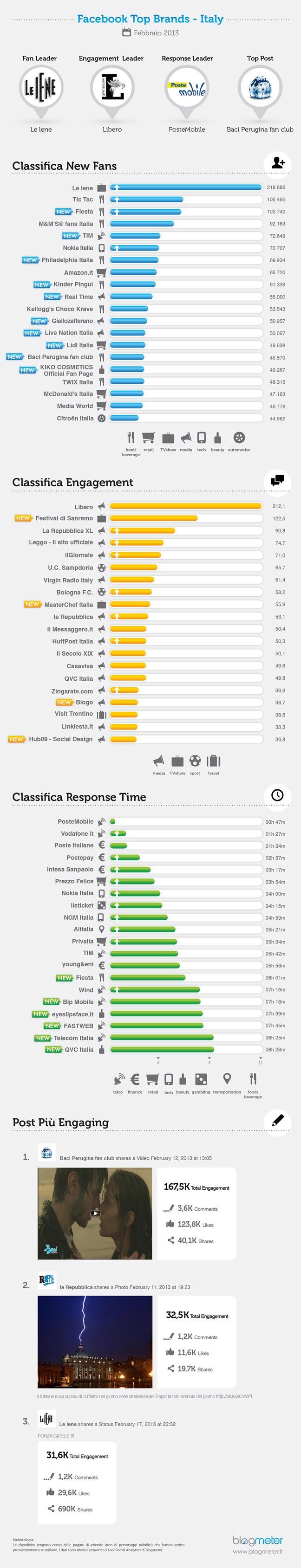 Migliori-brand-facebook-febbraio-2013