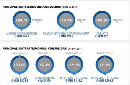 dati-economici-banca-ifis