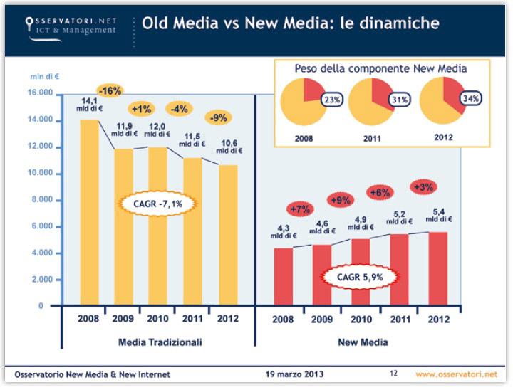new media old media essay