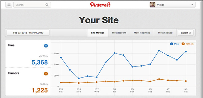 Pinterest guarda davvero al business con le Web Analytics