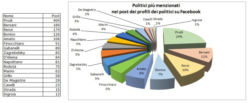 Analisi-Decisyon---Prodi-candidato-su-Facebook