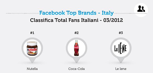 Migliori-brand-italiani-su-facebook-marzo-2013