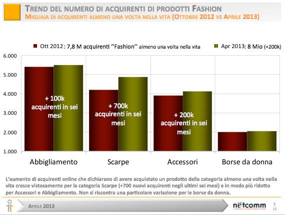 Moda-Fashion-trend-acquirenti