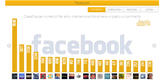 Social-Tv-5-11-Aprile--Facebook-Active-Fan