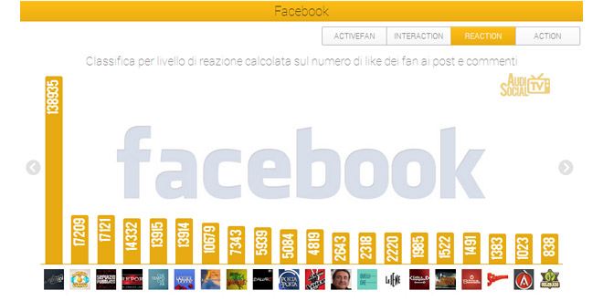 Social-Tv-5-11-Aprile--Facebook--Reaction
