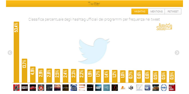 Social-Tv-5-11-Aprile--Twitter-hashtag