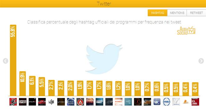 Social Tv-Twitter-Hashtag-12-18-aprile-2013