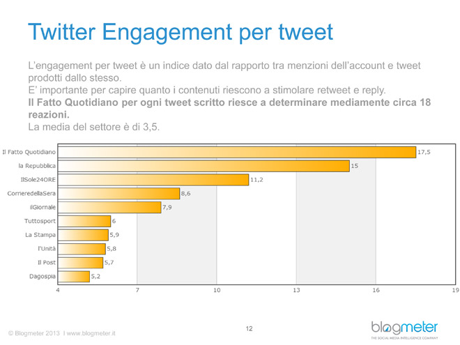 social-media-quotidiani-twitter-engagement