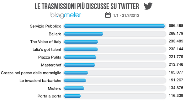 twitter_tv_classifica