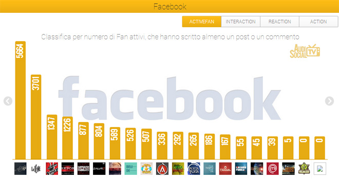 AudiSocialTv-Facebook-Active-Fan-17-23mag-2013-Reputation-Manager
