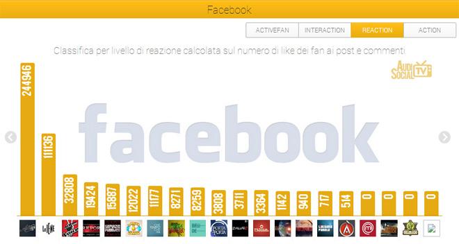 AudiSocialTv-Facebook-Reaction-17-23mag-2013-Reputation-Manager