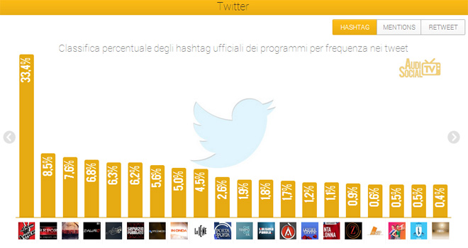 AudiSocialTv-Twitter-Hashtag-17-23mag-2013-Reputation-Manager