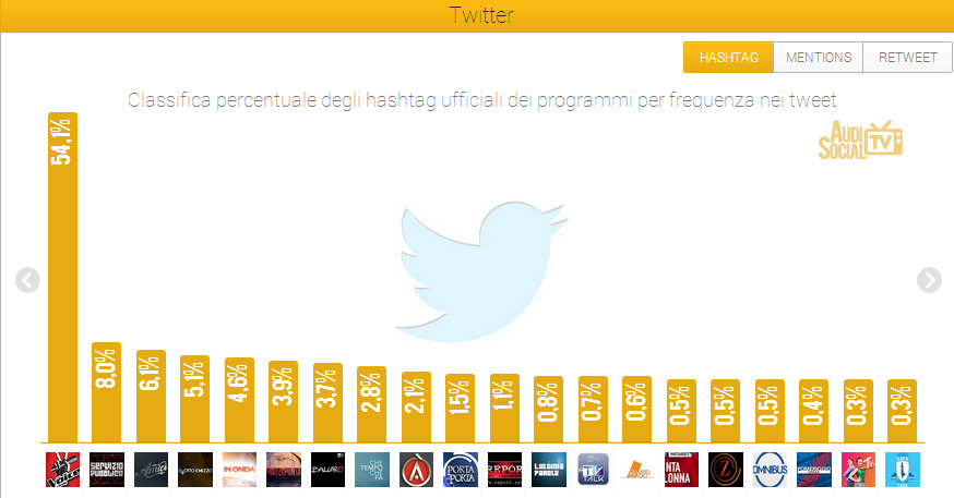 AudiSocialTv-Twitter-Hashtag-24-30mag-2013-Reputation-Manager