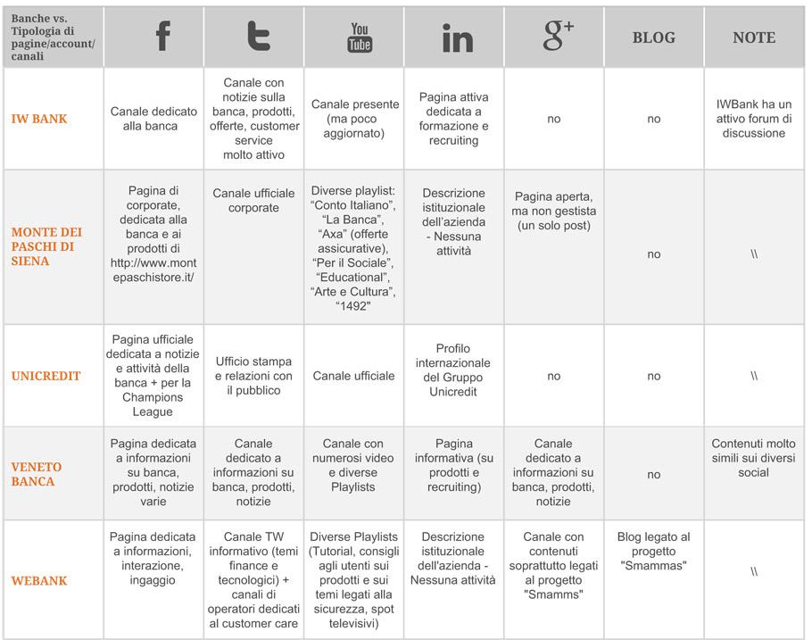 banche-social-media---social-minds-sondaggio-2