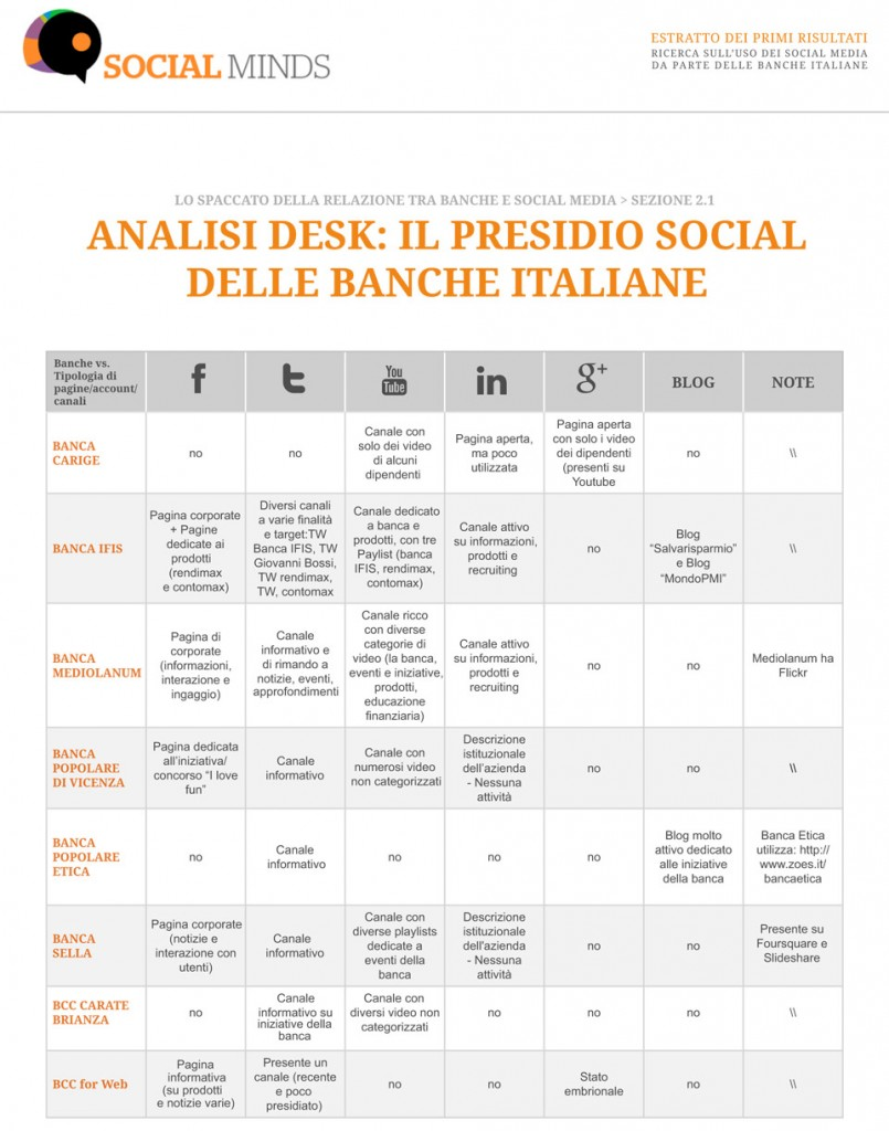 banche-social-media---social-minds-sondaggio