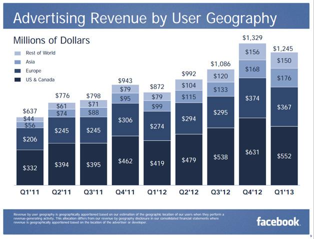 facebook-advertising-q1-2013