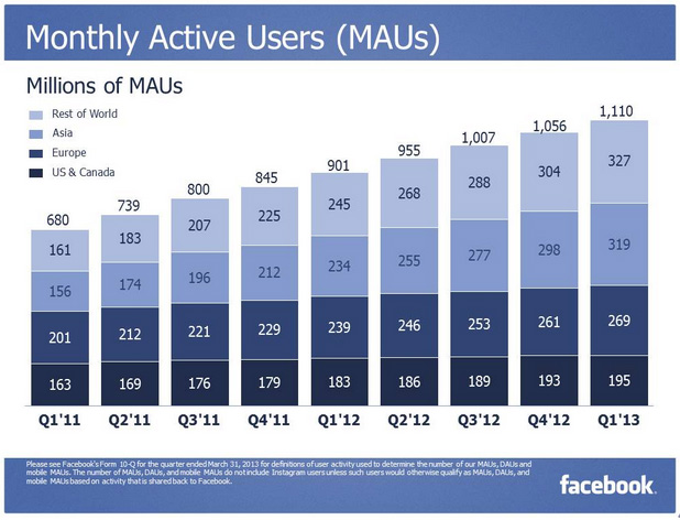 facebook-monthly-users