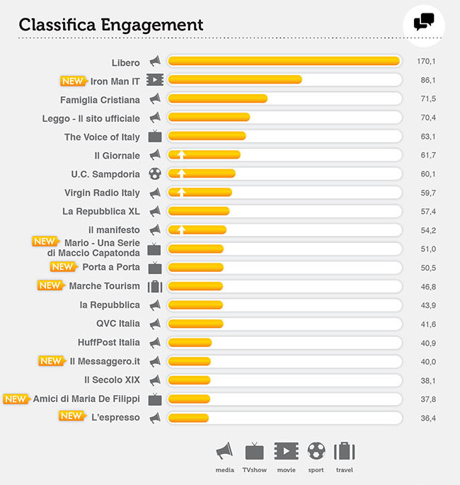 facebook-pages-engagement-aprile-2013