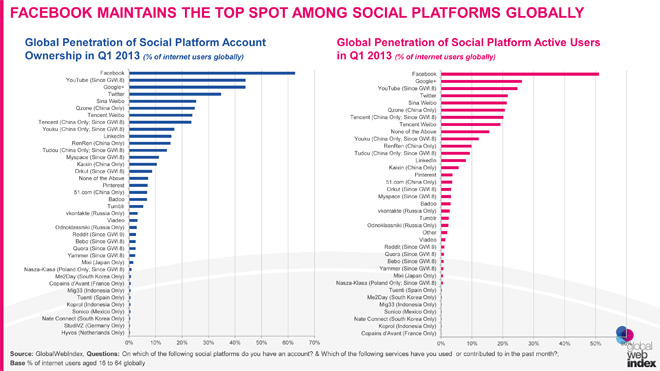 social-media-q1-2013-facebook-sempre-primo
