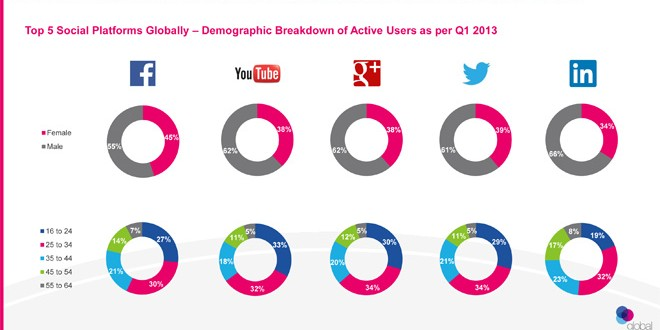 Lo Stato dei Social Media Q1 2013, più Mobile e più utenti maturi
