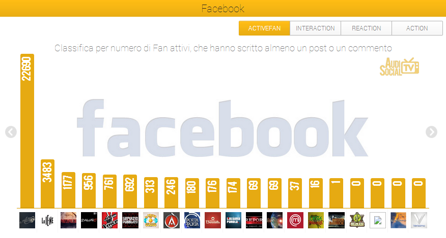 AudiSocialTv-Facebook-Active-Fan-31mag-6giu-2013-2013-Reputation-Manager