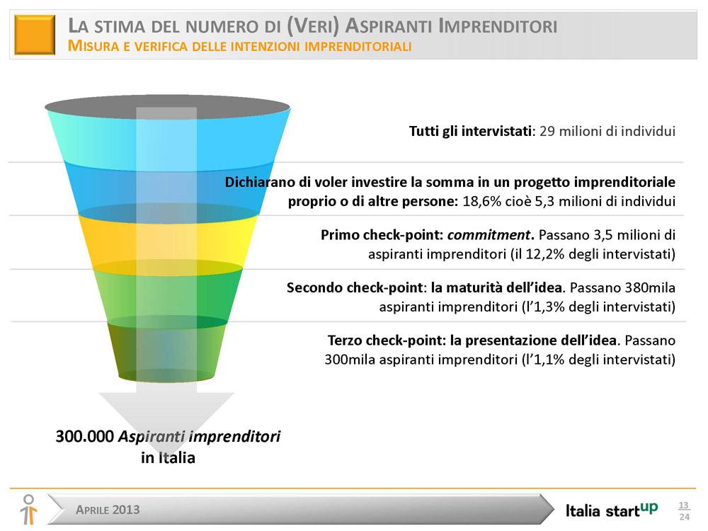 Italia-startup-sondaggio---300-mila-aspiranti-imprenditori