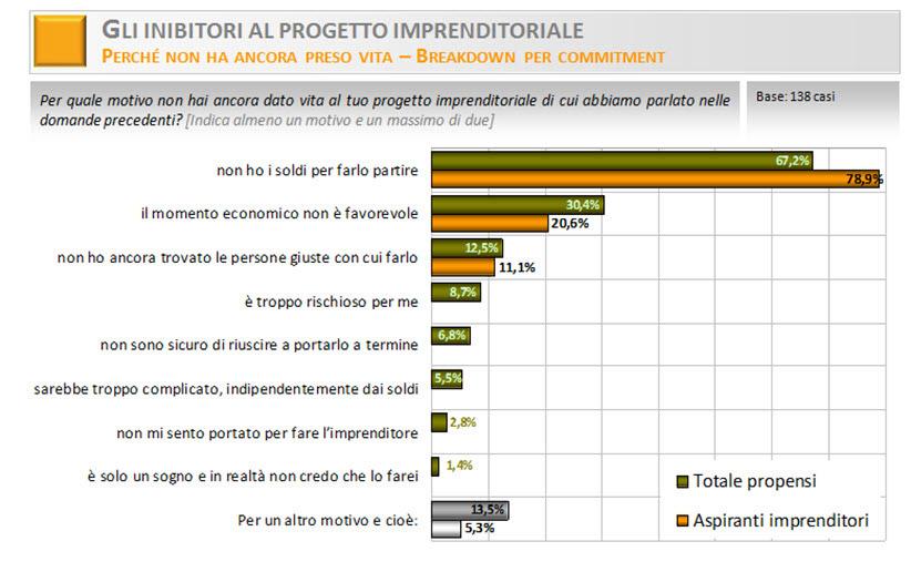 Italia-startup---sondaggio