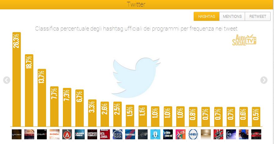 Social Tv - AudiSocialTv-Twitter-Hashtag-14-20giu-2013-Reputation-Manager