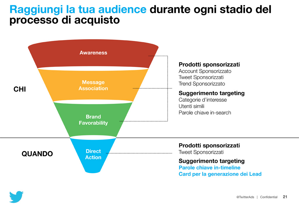 TwitterAcademy-audience
