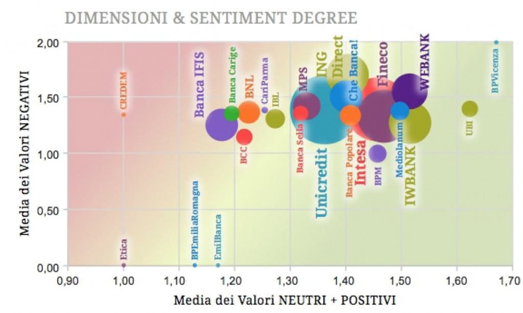 banche-social-media-sentiment