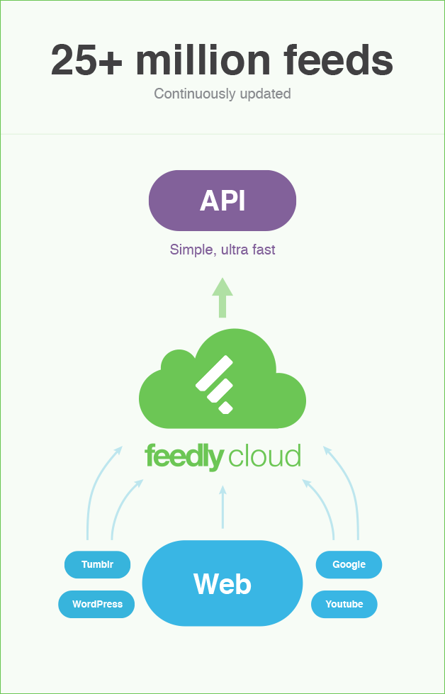 feedly-cloud-infrastructure