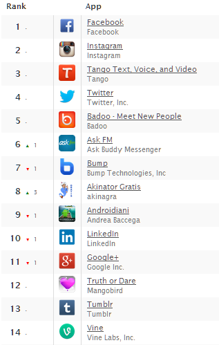 vine ranking daily android - distimo